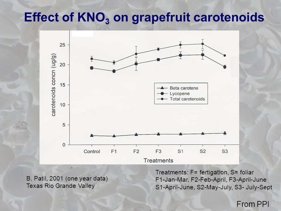 Effect of KNO 3 on grapefruit carotenoids B.
