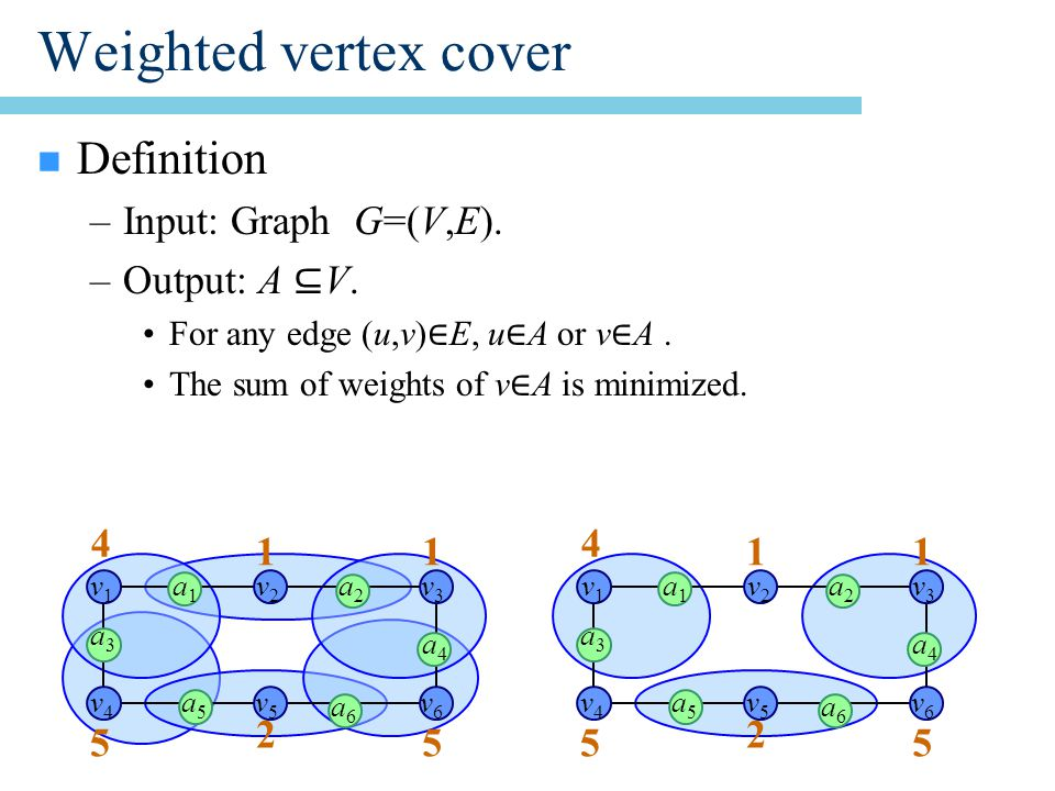 Weighted vertex cover n Definition –Input: Graph G=(V,E).