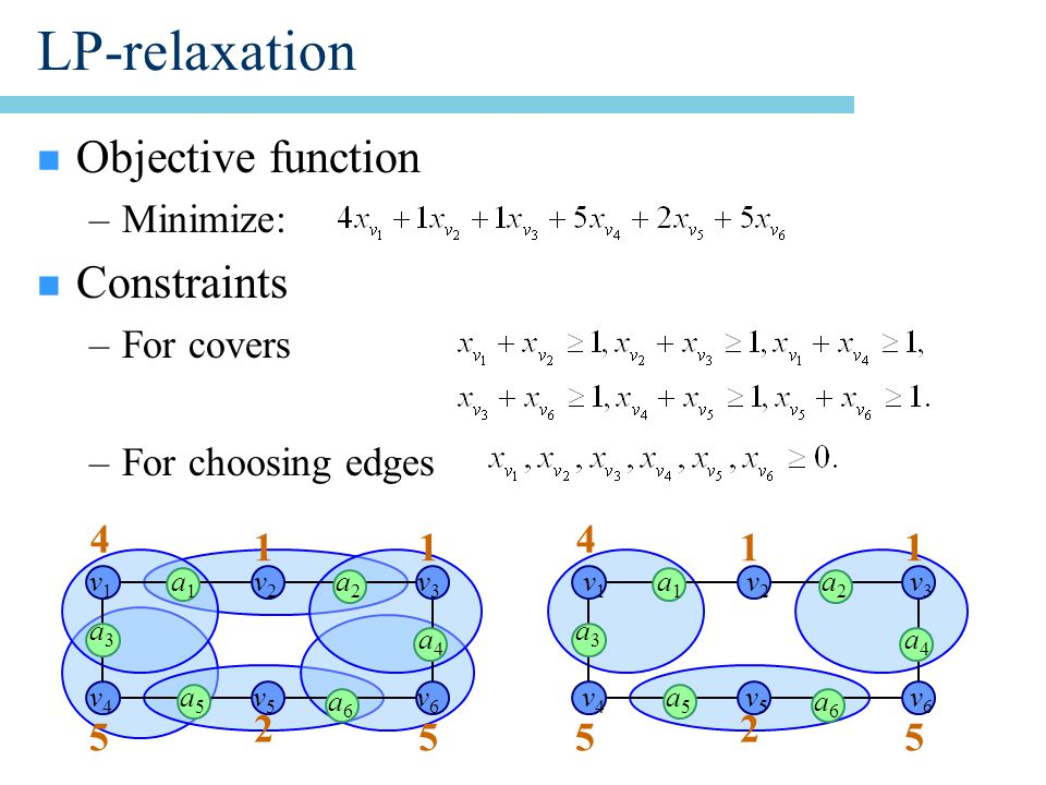 LP-relaxation n Objective function –Minimize: n Constraints –For covers –For choosing edges 1 4 1 2 55 a1a1 a2a2 a3a3 a6a6 a4a4 a5a5 1 4 1 2 55 a1a1 a2a2 a3a3 a6a6 a4a4 a5a5 v1v1 v2v2 v3v3 v4v4 v5v5 v6v6 v1v1 v2v2 v3v3 v4v4 v5v5 v6v6