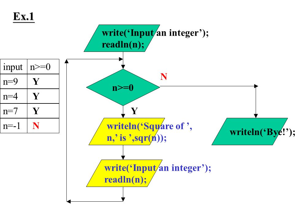 n>=0 Y write('Input an integer'); readln(n); writeln('Square of ', n,' is ',sqr(n)); write('Input an integer'); readln(n); N writeln('Bye!'); inputn>=0n=9n=4n=7n=-1 Y Y Y N Ex.1