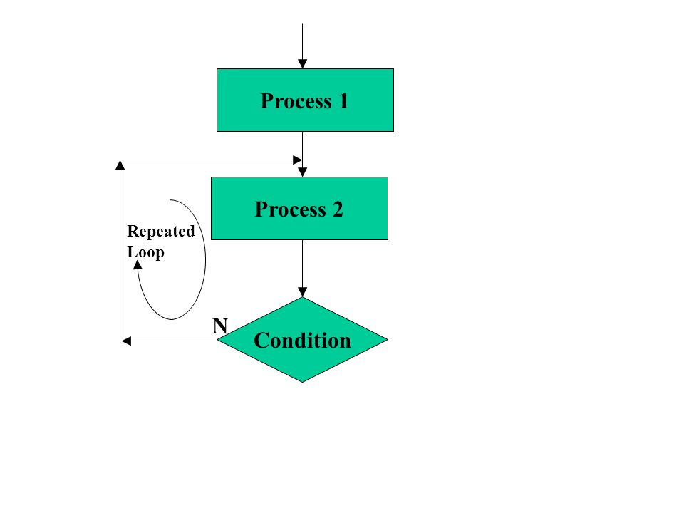 Condition Process 2 Process 1 N Repeated Loop