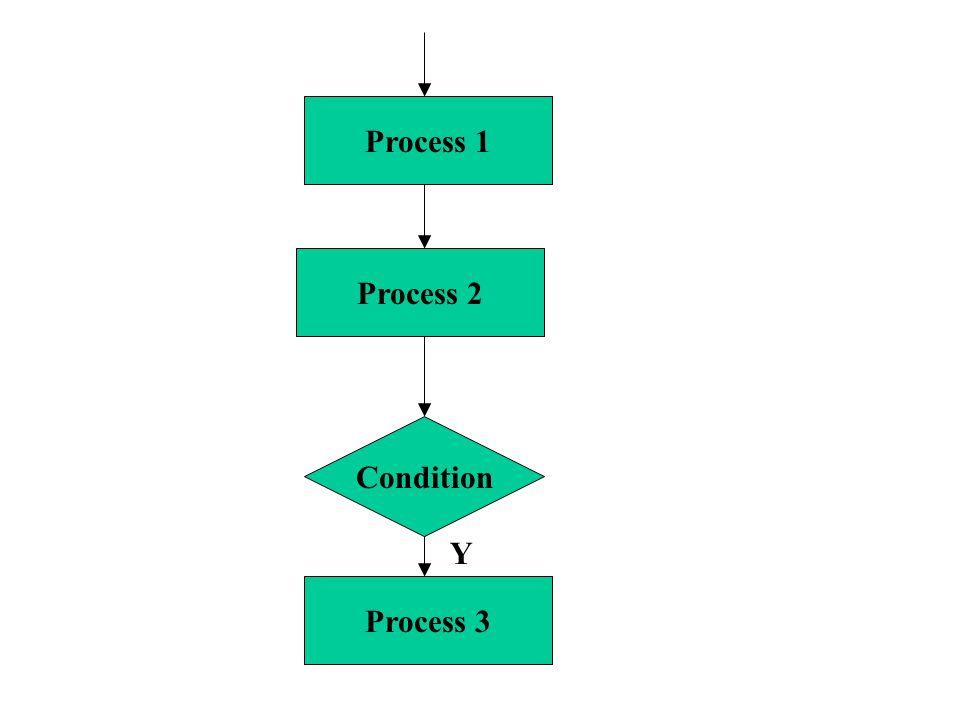 Condition Process 2 Process 1 Y Process 3