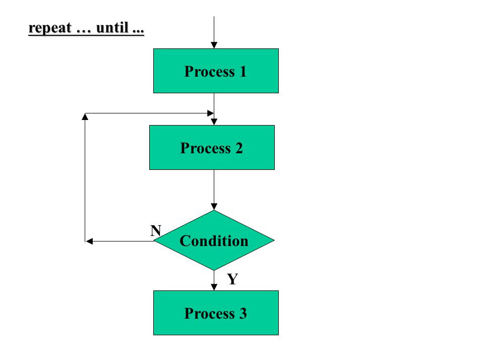 Condition Process 2 Process 1 N Y Process 3 repeat … until...