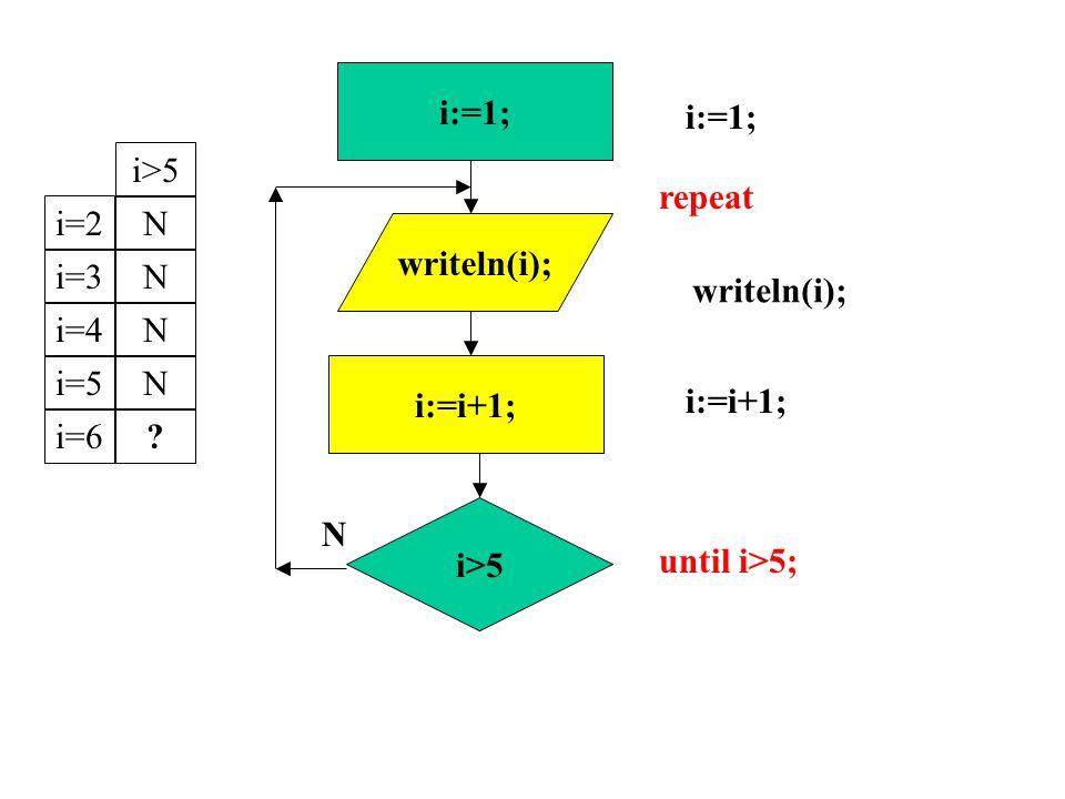 writeln(i); i:=1; i:=i+1; repeat until i>5; i>5 i:=1; N i:=i+1; i>5 writeln(i); i=2Ni=3Ni=4Ni=5Ni=6?