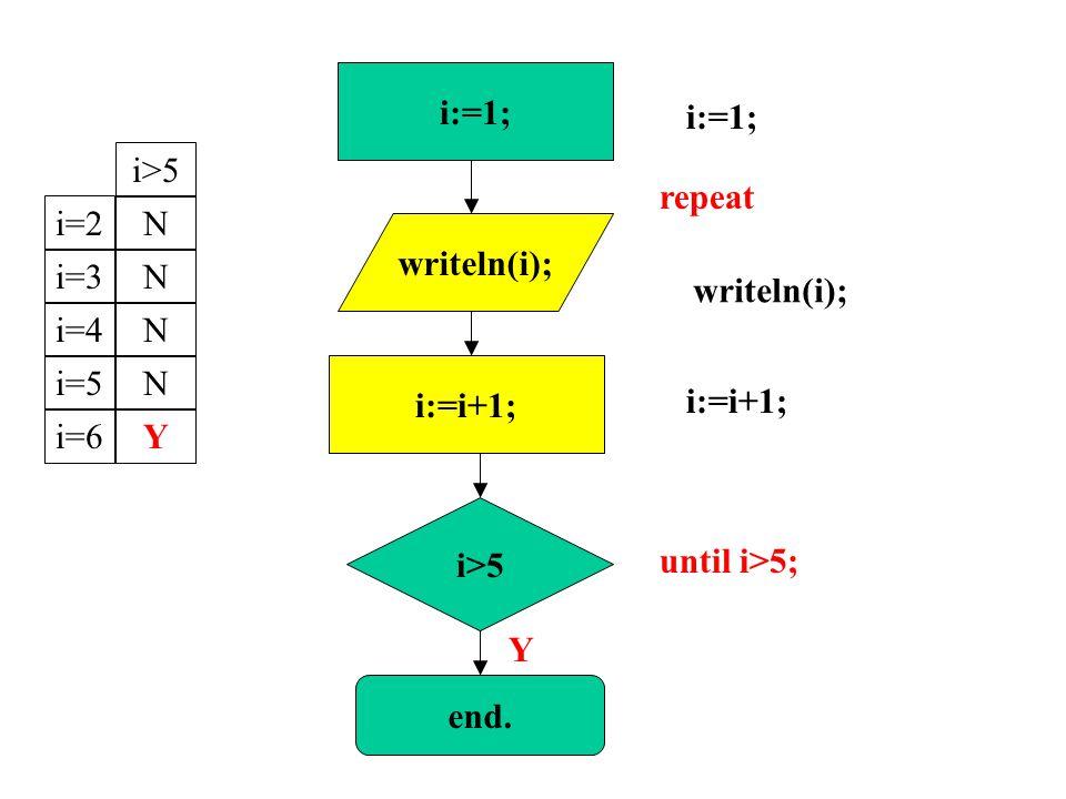 writeln(i); i:=1; i:=i+1; repeat until i>5; i>5 i:=1; Y i:=i+1; end.