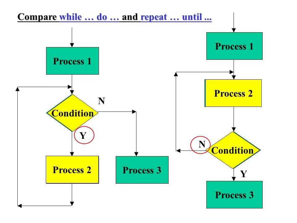 Condition Process 2 Process 1 Process 3 Y N Condition Process 2 Process 1 N Y Process 3 Compare while … do … and repeat … until...