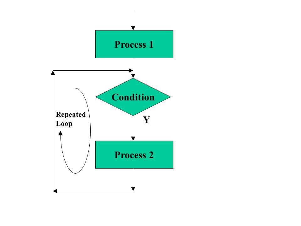 Condition Process 2 Process 1 Y Repeated Loop