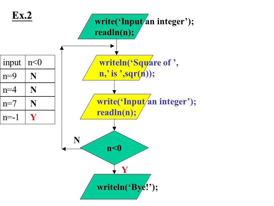 n<0 Y write('Input an integer'); readln(n); writeln('Square of ', n,' is ',sqr(n)); write('Input an integer'); readln(n); N writeln('Bye!'); inputn<0n=9n=4n=7n=-1 N N N Y Ex.2