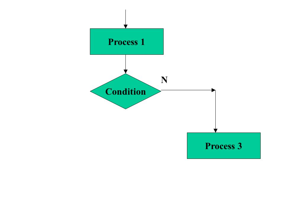 Condition Process 1 Process 3 N