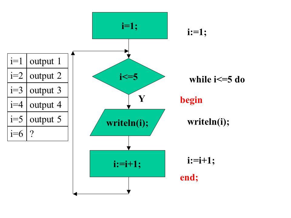 i<=5 i:=i+1; i=1; Y while i<=5 do i:=1; writeln(i); i:=i+1; begin end; i=1output 1i=2output 2i=3output 3i=4output 4i=5output 5i=6.