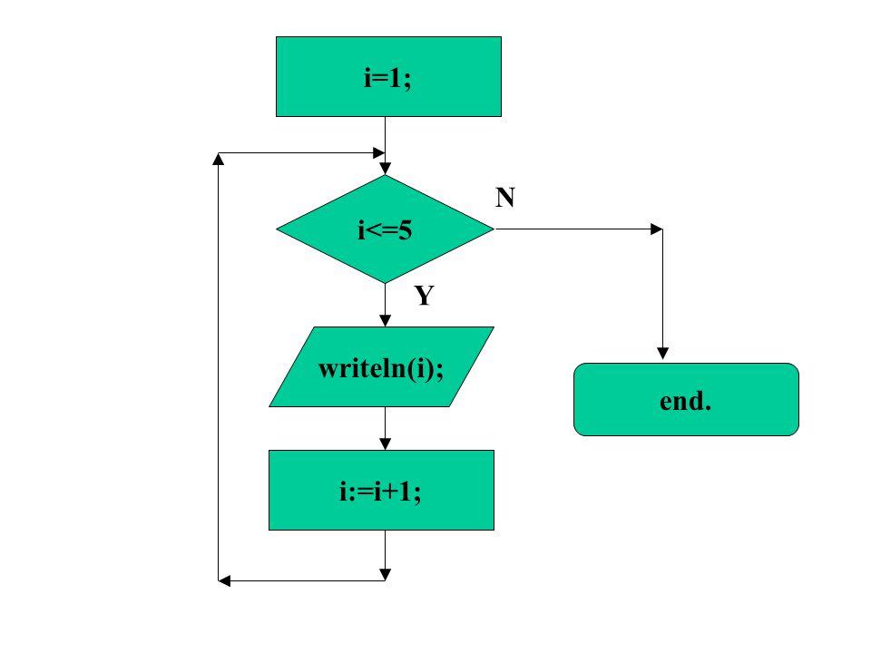 i<=5 i:=i+1; i=1; Y N end. writeln(i);