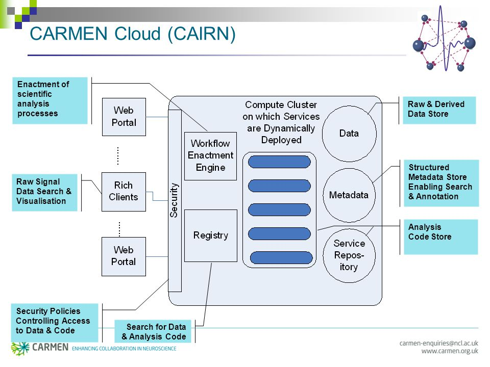 CARMEN Cloud (CAIRN) Search for Data & Analysis Code Raw Signal Data Search & Visualisation Enactment of scientific analysis processes Raw & Derived Data Store Security Policies Controlling Access to Data & Code Structured Metadata Store Enabling Search & Annotation Analysis Code Store