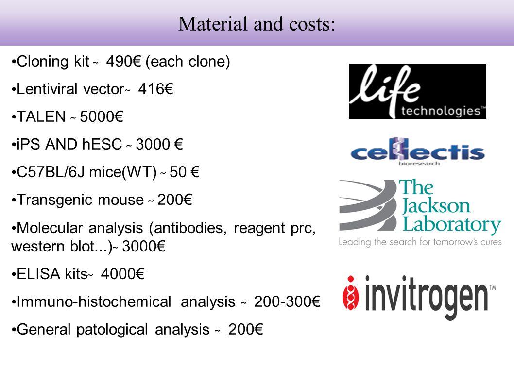 Cloning kit ̴̴̴ 490€ (each clone) Lentiviral vector ̴̴̴ 416€ TALEN ̴̴̴ 5000€ iPS AND hESC ̴̴̴ 3000 € C57BL/6J mice(WT) ̴̴ 50 € Transgenic mouse ̴̴̴ 200€ Molecular analysis (antibodies, reagent prc, western blot...) ̴̴̴ 3000€ ELISA kits ̴̴̴ 4000€ Immuno-histochemical analysis ̴̴̴ 200-300€ General patological analysis ̴̴̴ 200€ Material and costs: