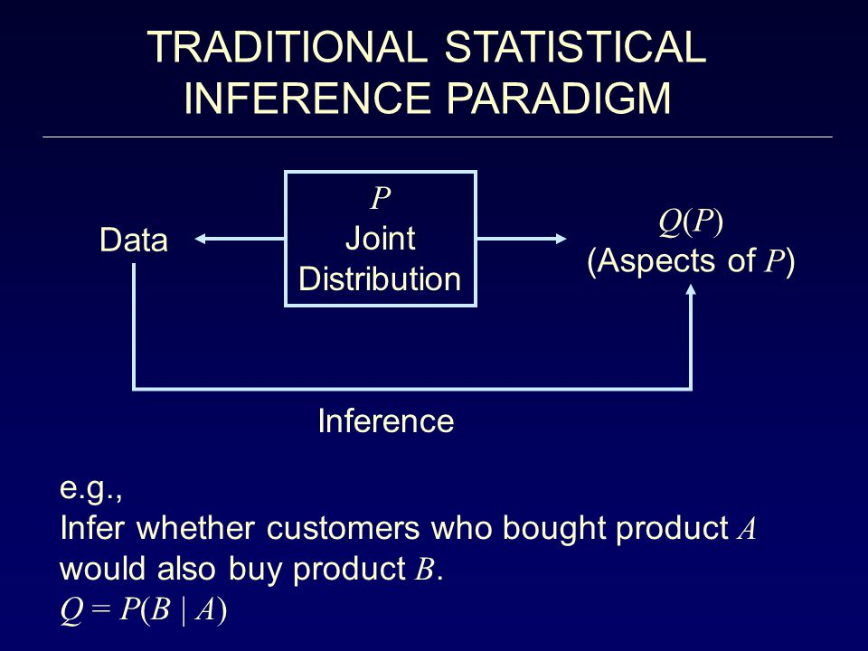TRADITIONAL STATISTICAL INFERENCE PARADIGM Data Inference Q(P) (Aspects of P ) P Joint Distribution e.g., Infer whether customers who bought product A would also buy product B.