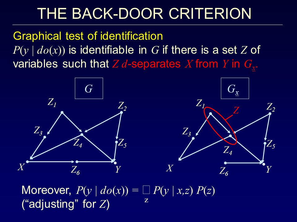 THE BACK-DOOR CRITERION Graphical test of identification P(y | do(x)) is identifiable in G if there is a set Z of variables such that Z d -separates X from Y in G x.