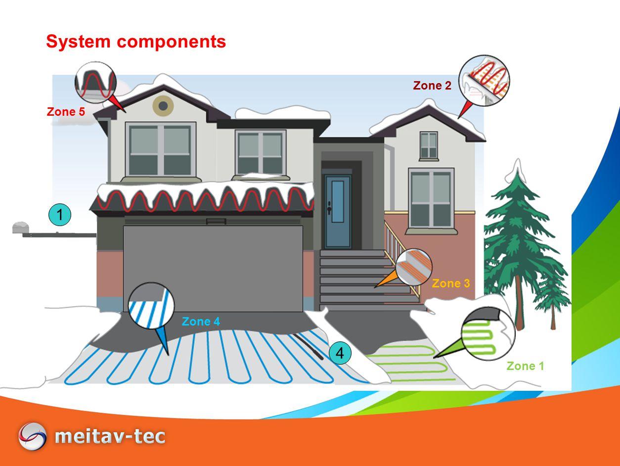 System components 1 Zone 3 Zone 5 Zone 2 Zone 4 Zone 1 2 + 3 4