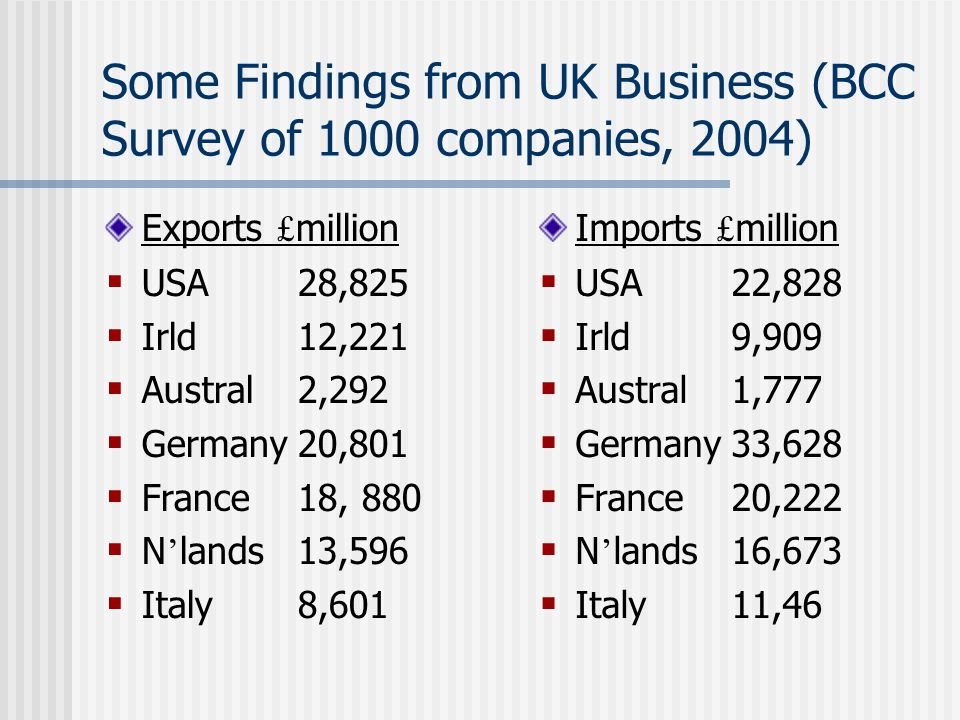 Some Findings from UK Business (BCC Survey of 1000 companies, 2004) Exports £ million  USA28,825  Irld12,221  Austral2,292  Germany20,801  France18, 880  N ' lands13,596  Italy8,601 Imports £ million  USA22,828  Irld9,909  Austral1,777  Germany33,628  France20,222  N ' lands16,673  Italy11,46