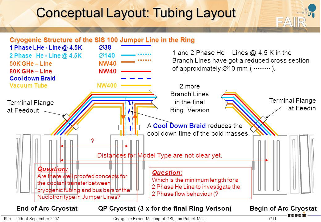 19th – 20th of September 2007Cryogenic Expert Meeting at GSI, Jan Patrick Meier7/11 Conceptual Layout: Tubing Layout 2 more Branch Lines in the final