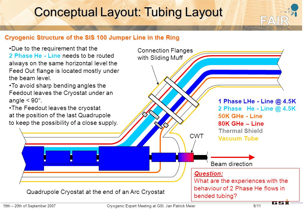 19th – 20th of September 2007Cryogenic Expert Meeting at GSI, Jan Patrick Meier8/11 Cryogenic Structure of the SIS 100 Jumper Line in the Ring 1 Phase