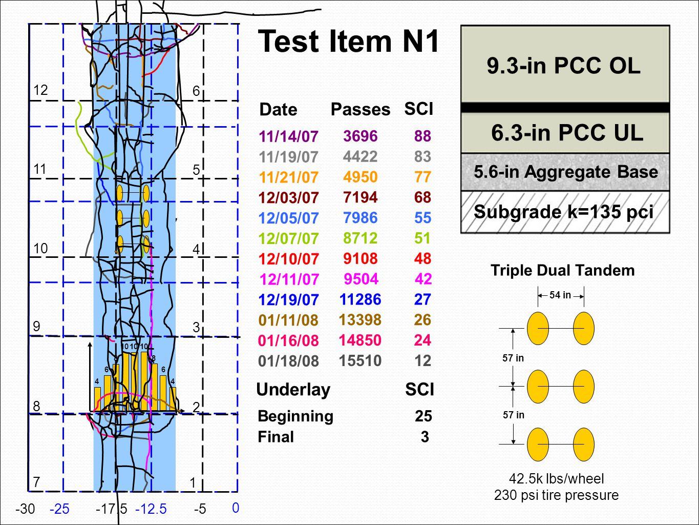 4 4 6 6 88 10 0 -12.5-25 -5-17.5 -30 1 2 3 4 5 6 7 8 9 10 11 12 Test Item N1 Triple Dual Tandem 57 in 54 in 42.5k lbs/wheel 230 psi tire pressure 9.3-in PCC OL 6.3-in PCC UL 5.6-in Aggregate Base Subgrade k=135 pci 11/14/07 3696 88 11/19/07 4422 83 11/21/07 4950 77 12/03/07 7194 68 12/05/07 7986 55 12/07/07 8712 51 12/10/07 9108 48 12/11/07 9504 42 12/19/07 11286 27 01/11/08 13398 26 01/16/08 14850 24 01/18/08 15510 12 Date Passes SCI Final3 UnderlaySCI Beginning25