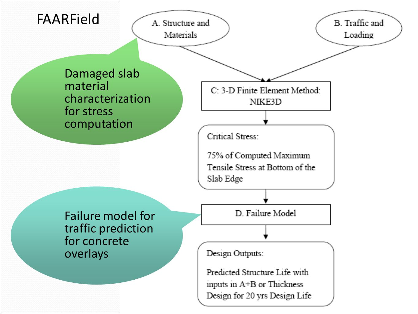 Damaged slab material characterization for stress computation Failure model for traffic prediction for concrete overlays FAARField