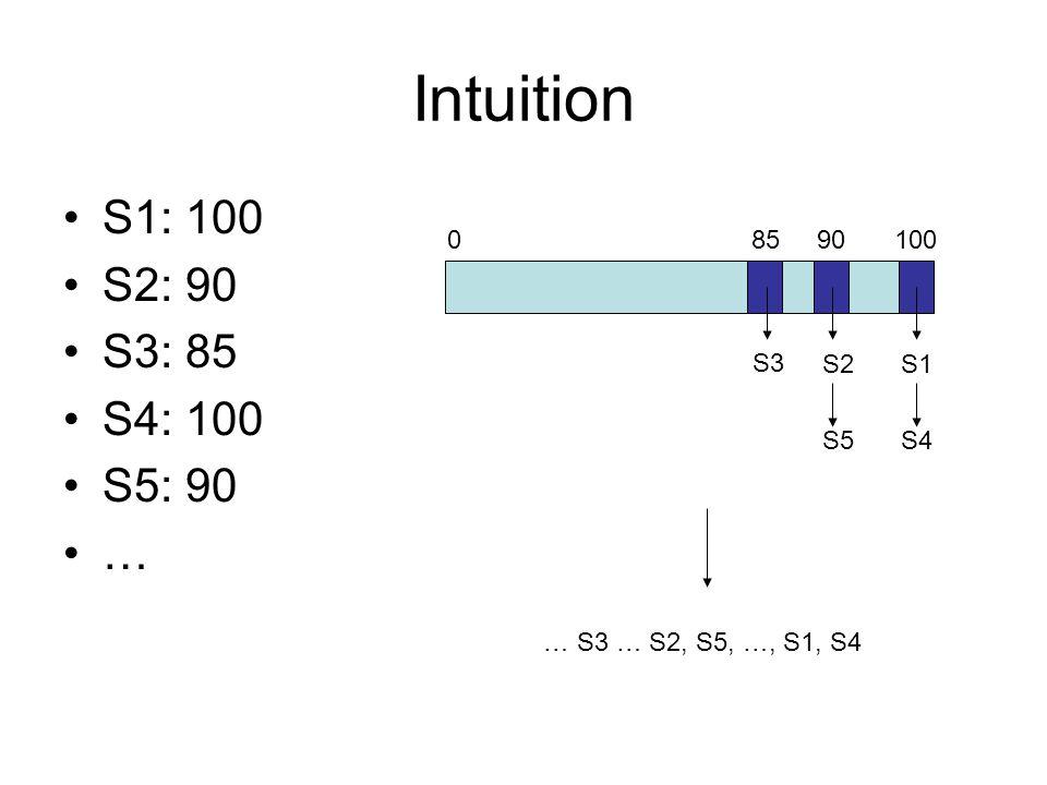 Intuition S1: 100 S2: 90 S3: 85 S4: 100 S5: 90 … S1 S4 S2 S5 S3 8590100 … S3 … S2, S5, …, S1, S4 0