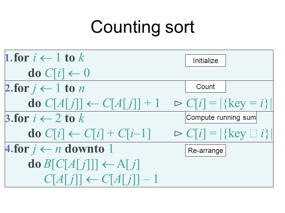 Counting sort for i  1 to k do C[i]  0 for j  1 to n do C[A[ j]]  C[A[ j]] + 1 ⊳ C[i] =  {key = i}  for i  2 to k do C[i]  C[i] + C[i–1] ⊳ C[i]