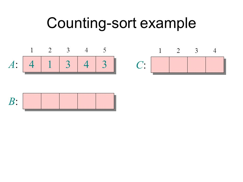 Counting-sort example A:A: 4 4 1 1 3 3 4 4 3 3 B:B: 12345 C:C: 1234