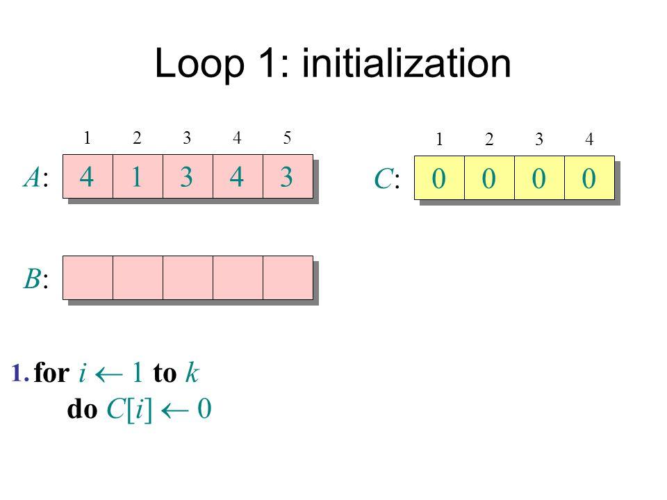Loop 1: initialization A:A: 4 4 1 1 3 3 4 4 3 3 B:B: 12345 C:C: 0 0 0 0 0 0 0 0 1234 for i  1 to k do C[i]  0 1.