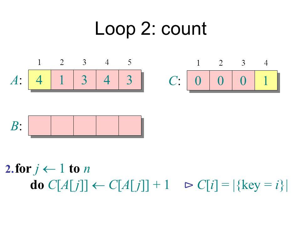 Loop 2: count A:A: 4 4 1 1 3 3 4 4 3 3 B:B: 12345 C:C: 0 0 0 0 0 0 1 1 1234 for j  1 to n do C[A[ j]]  C[A[ j]] + 1 ⊳ C[i] =  {key = i}  2.