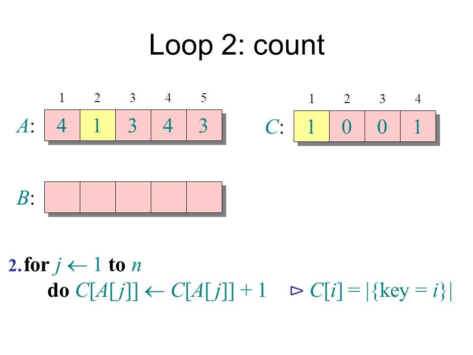 Loop 2: count A:A: 4 4 1 1 3 3 4 4 3 3 B:B: 12345 C:C: 1 1 0 0 0 0 1 1 1234 for j  1 to n do C[A[ j]]  C[A[ j]] + 1 ⊳ C[i] =  {key = i}  2.
