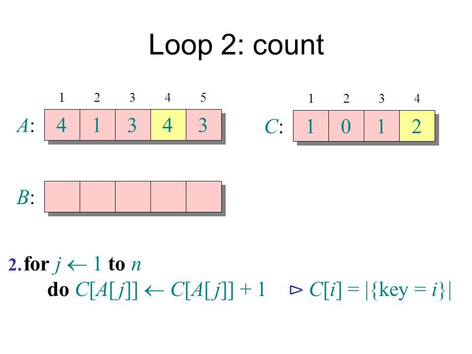 Loop 2: count A:A: 4 4 1 1 3 3 4 4 3 3 B:B: 12345 C:C: 1 1 0 0 1 1 2 2 1234 for j  1 to n do C[A[ j]]  C[A[ j]] + 1 ⊳ C[i] =  {key = i}  2.