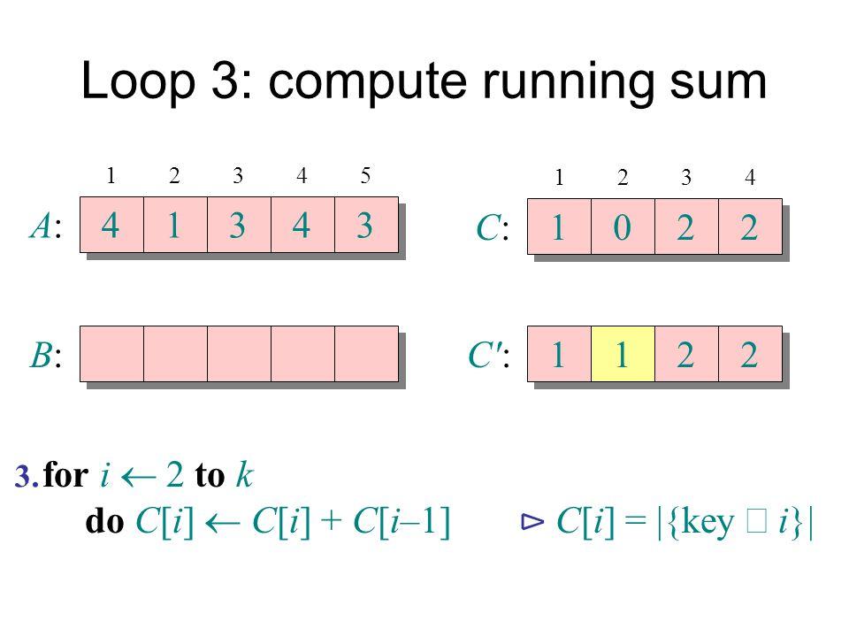 Loop 3: compute running sum A:A: 4 4 1 1 3 3 4 4 3 3 B:B: 12345 C:C: 1 1 0 0 2 2 2 2 1234 C':C': 1 1 1 1 2 2 2 2 for i  2 to k do C[i]  C[i] + C[i–1