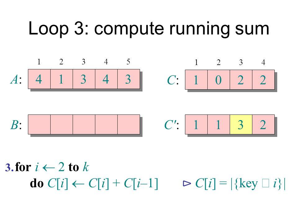 Loop 3: compute running sum A:A: 4 4 1 1 3 3 4 4 3 3 B:B: 12345 C:C: 1 1 0 0 2 2 2 2 1234 C':C': 1 1 1 1 3 3 2 2 for i  2 to k do C[i]  C[i] + C[i–1