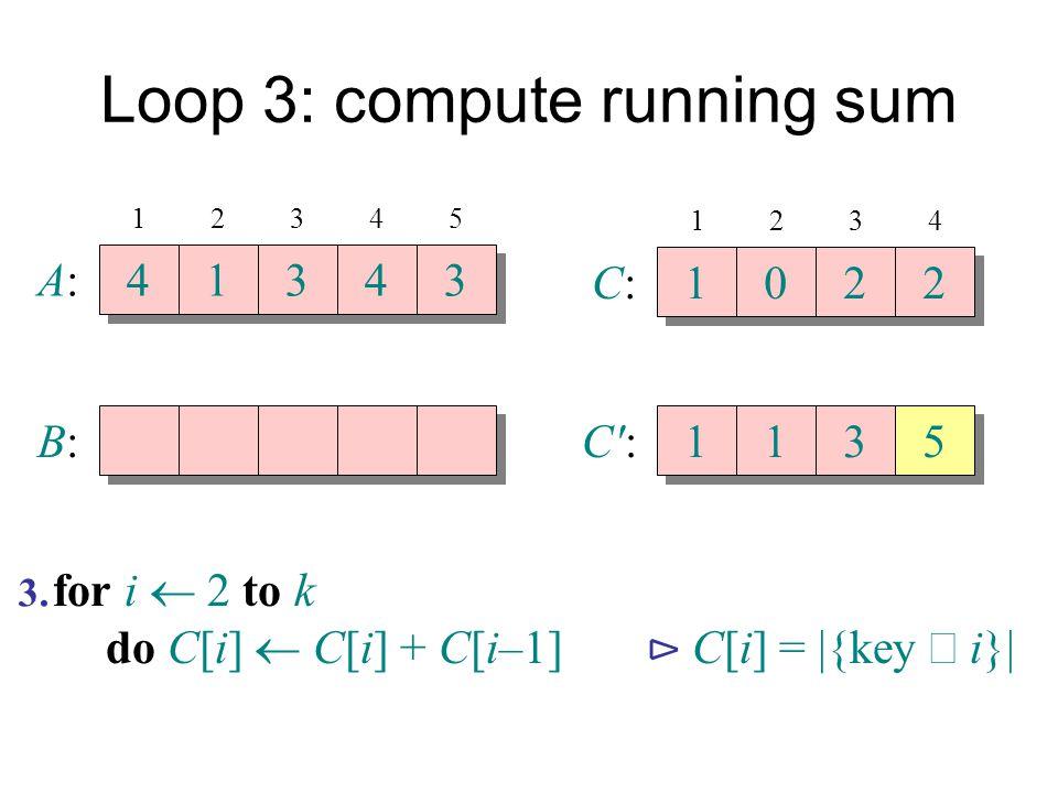 Loop 3: compute running sum A:A: 4 4 1 1 3 3 4 4 3 3 B:B: 12345 C:C: 1 1 0 0 2 2 2 2 1234 C':C': 1 1 1 1 3 3 5 5 for i  2 to k do C[i]  C[i] + C[i–1