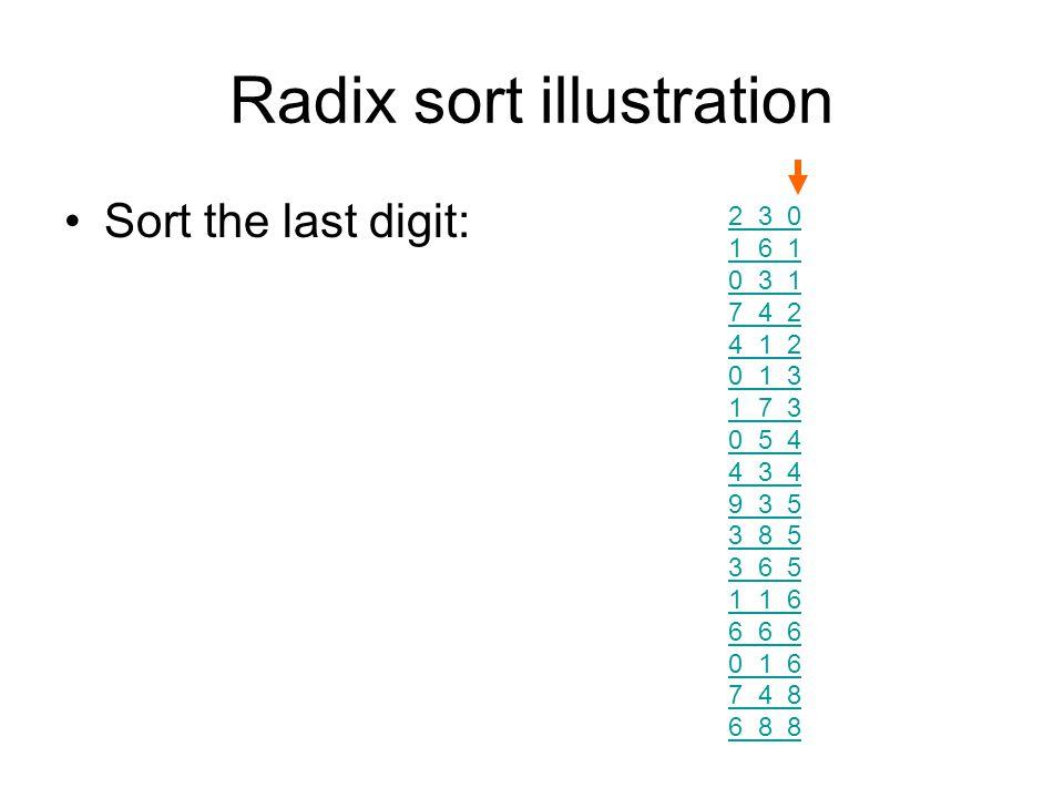 Radix sort illustration Sort the last digit: 2 3 0 1 6 1 0 3 1 7 4 2 4 1 2 0 1 3 1 7 3 0 5 4 4 3 4 9 3 5 3 8 5 3 6 5 1 1 6 6 6 6 0 1 6 7 4 8 6 8 8