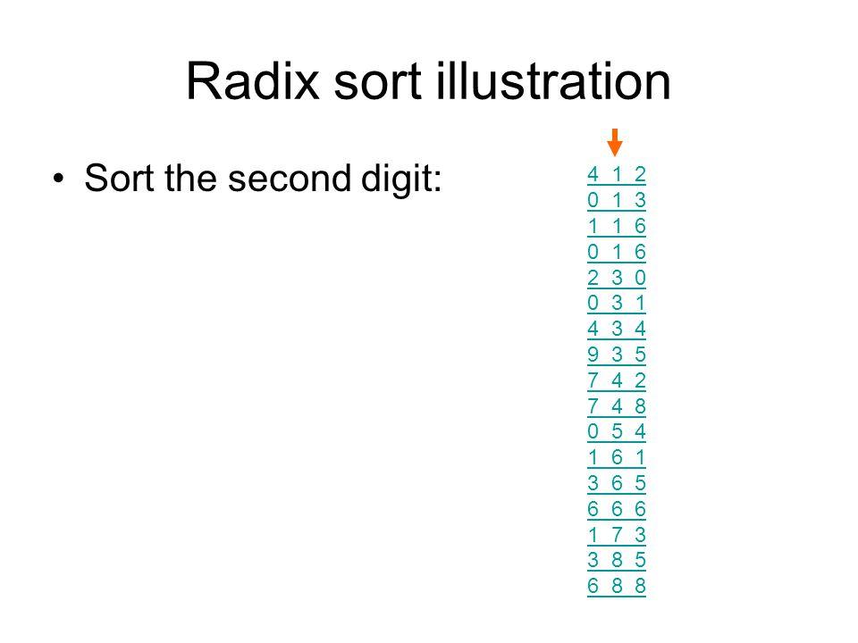 Radix sort illustration Sort the second digit: 4 1 2 0 1 3 1 1 6 0 1 6 2 3 0 0 3 1 4 3 4 9 3 5 7 4 2 7 4 8 0 5 4 1 6 1 3 6 5 6 6 6 1 7 3 3 8 5 6 8 8