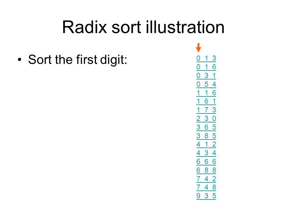 Radix sort illustration Sort the first digit: 0 1 3 0 1 6 0 3 1 0 5 4 1 1 6 1 6 1 1 7 3 2 3 0 3 6 5 3 8 5 4 1 2 4 3 4 6 6 6 6 8 8 7 4 2 7 4 8 9 3 5