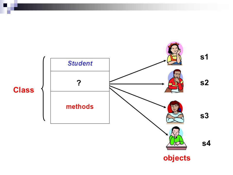 Student data methods Class objects s1 s2 s3 s4
