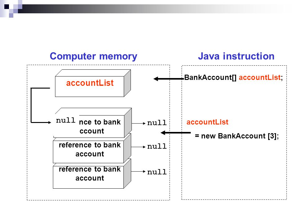 null accountList accountList = new BankAccount [3]; reference to bank account Java instructionComputer memory BankAccount[] accountList; null
