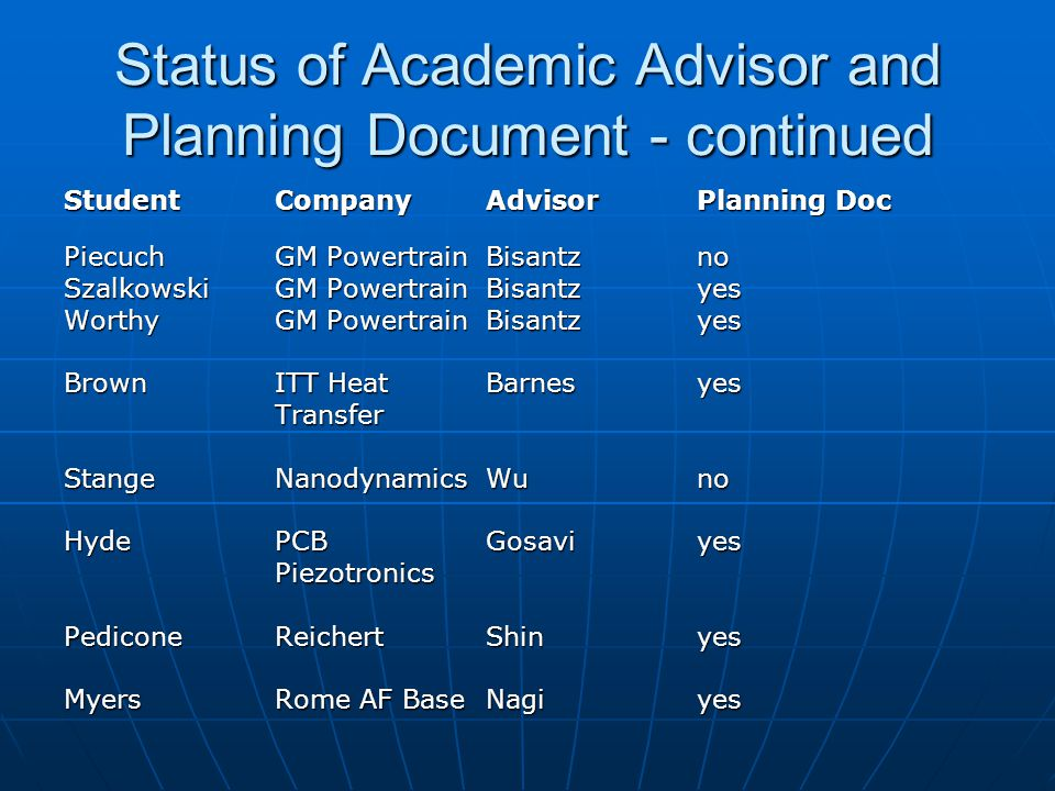 Status of Academic Advisor and Planning Document - continued StudentCompanyAdvisorPlanning Doc PiecuchGM PowertrainBisantzno SzalkowskiGM PowertrainBi