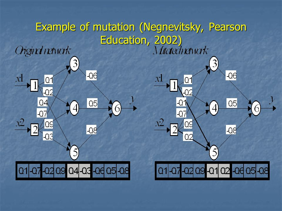Example of mutation (Negnevitsky, Pearson Education, 2002)