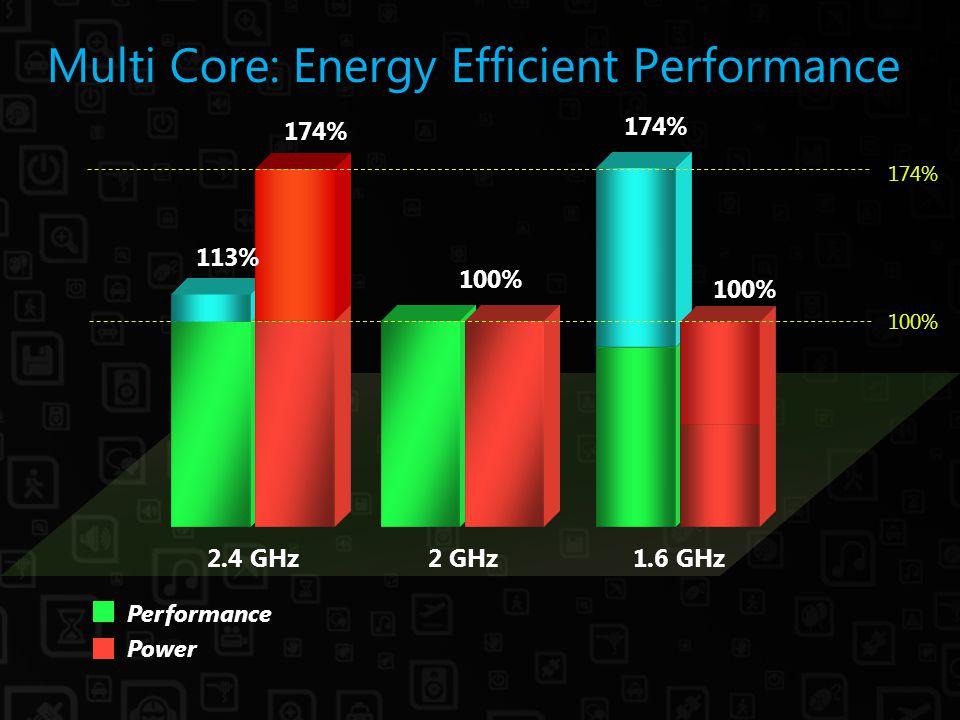 Multi Core: Energy Efficient Performance Power Performance 1.6 GHz 100% 2 GHz 100% 174% 2.4 GHz 174% 100% 113% 174%