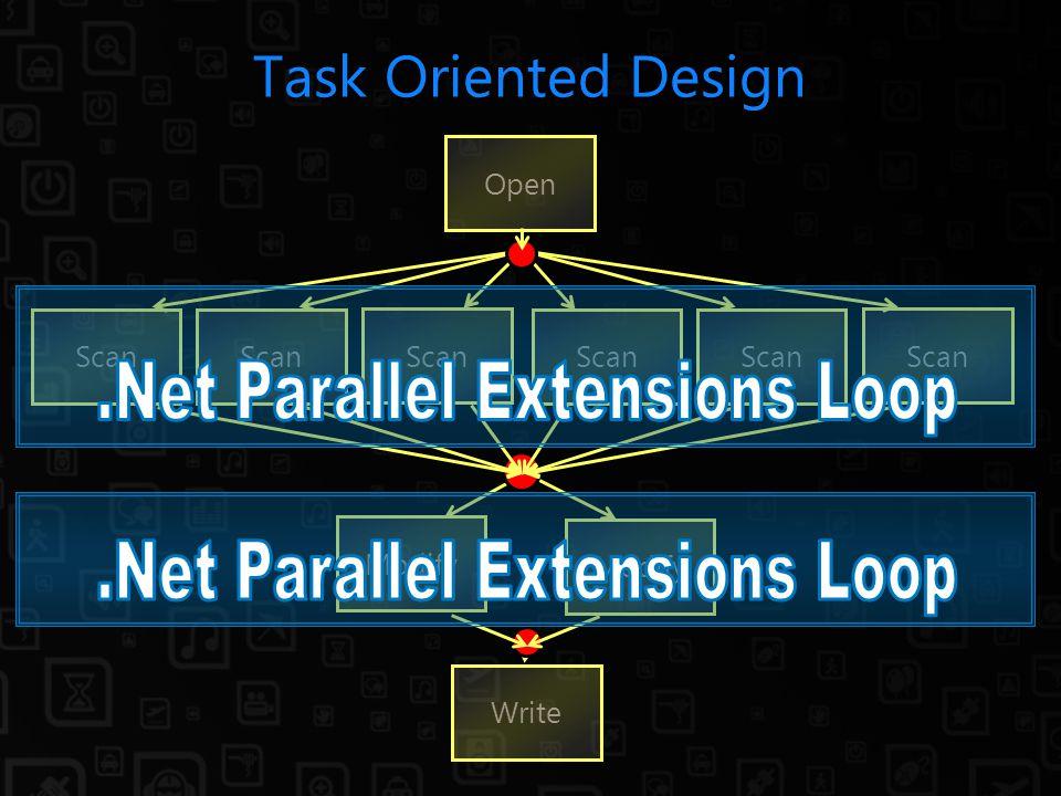 Task Oriented Design Modify Write Open Modify Scan