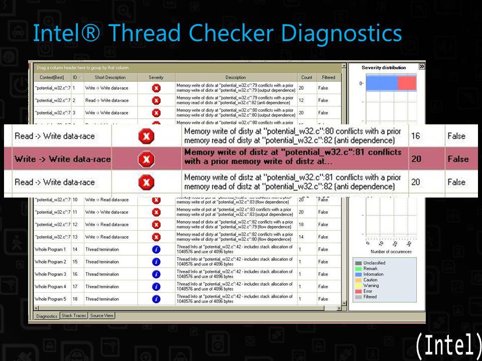 Intel® Thread Checker Diagnostics