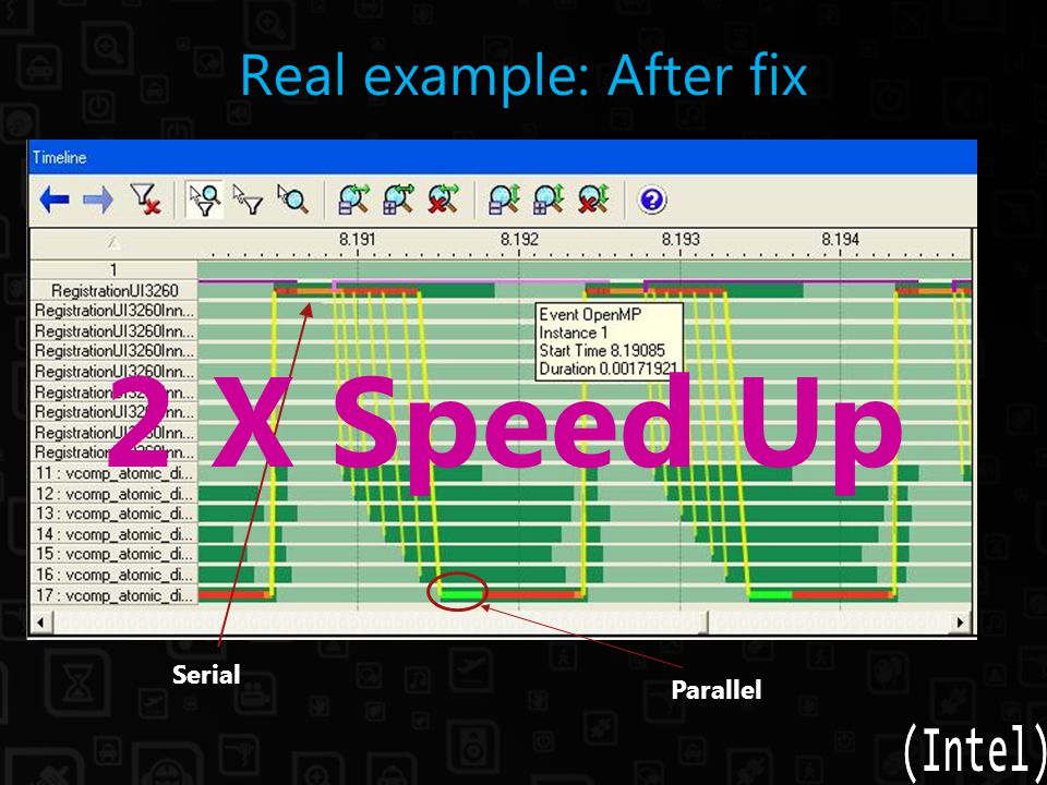 Real example: After fix Serial Parallel 2 X Speed Up
