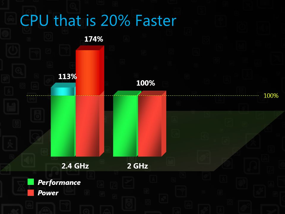 CPU that is 20% Faster Power Performance 2.4 GHz2 GHz 174% 100% 113% 100%