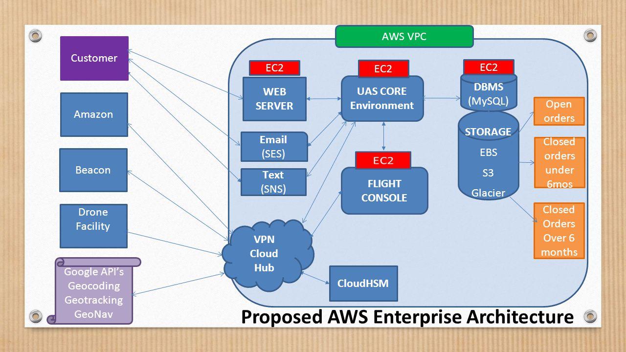 Customer Amazon Beacon Drone Facility VPN Cloud Hub STORAGE EBS S3 Glacier Open orders Closed orders under 6mos Closed Orders Over 6 months DBMS (MySQ