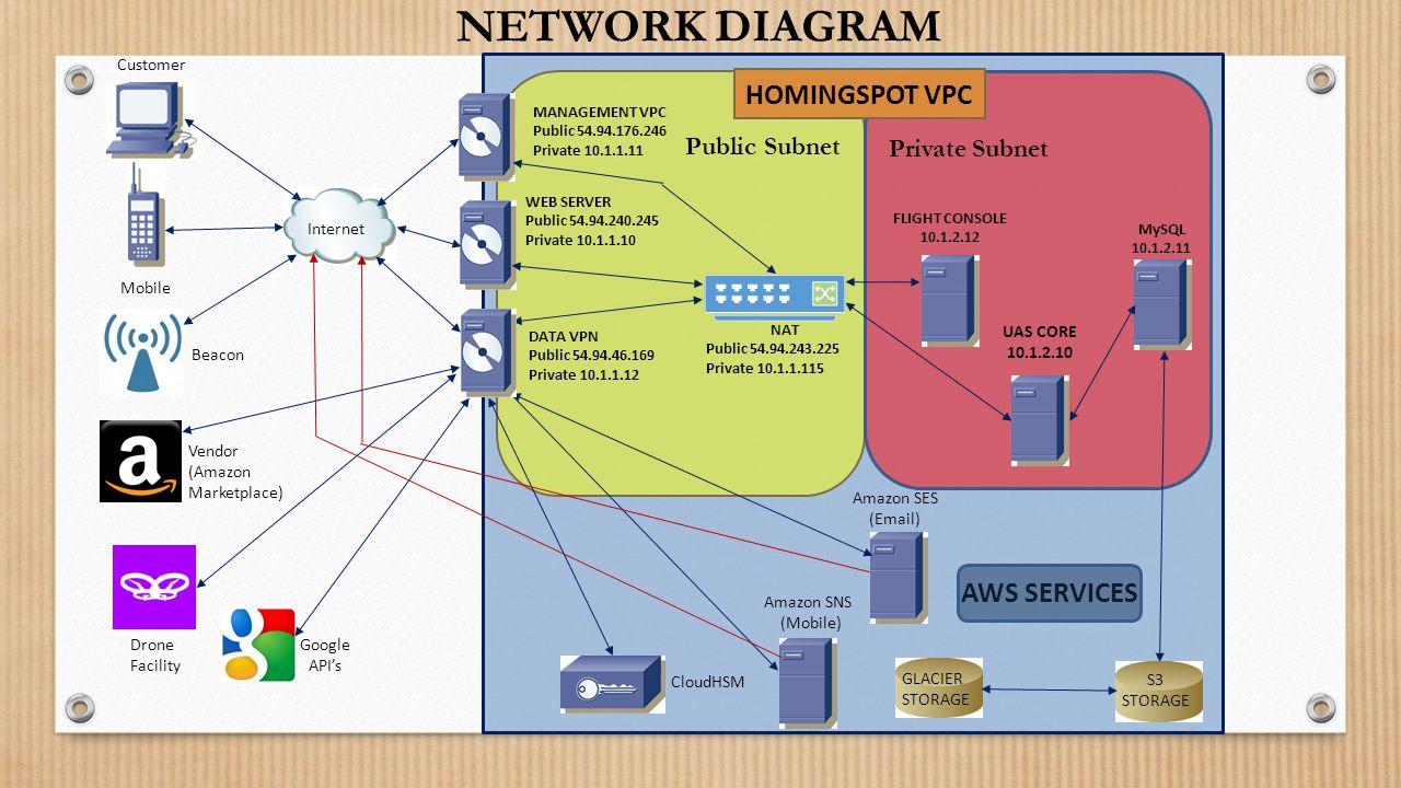 AWS SERVICES HOMINGSPOT VPC MySQL 10.1.2.11 UAS CORE 10.1.2.10 FLIGHT CONSOLE 10.1.2.12 S3 STORAGE GLACIER STORAGE DATA VPN Public 54.94.46.169 Private 10.1.1.12 CloudHSM Internet Drone Facility Beacon Vendor (Amazon Marketplace) Mobile Customer Amazon SNS (Mobile) Amazon SES (Email) Google API's WEB SERVER Public 54.94.240.245 Private 10.1.1.10 NAT Public 54.94.243.225 Private 10.1.1.115 NETWORK DIAGRAM Private Subnet Public Subnet MANAGEMENT VPC Public 54.94.176.246 Private 10.1.1.11