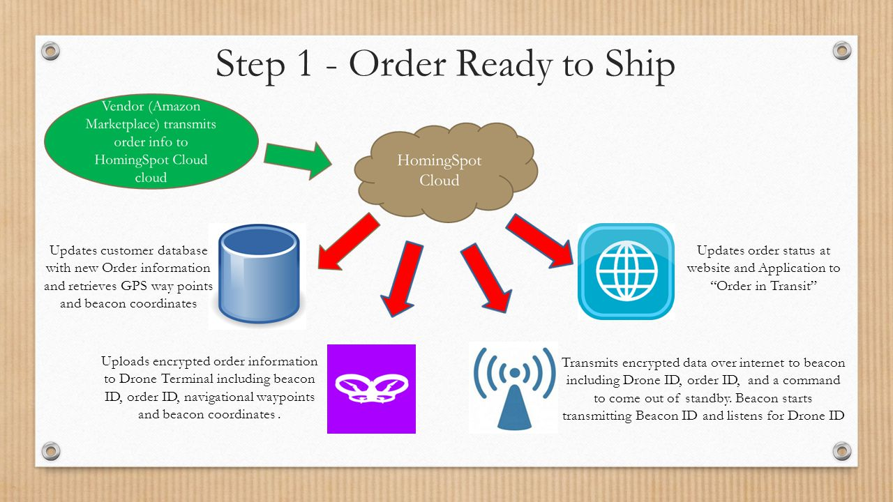 Step 1 - Order Ready to Ship Updates customer database with new Order information and retrieves GPS way points and beacon coordinates Updates order status at website and Application to Order in Transit Uploads encrypted order information to Drone Terminal including beacon ID, order ID, navigational waypoints and beacon coordinates.